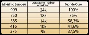 Tabela de Quilates